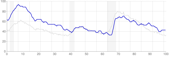 West Virginia monthly unemployment rate chart from 1990 to May 2018